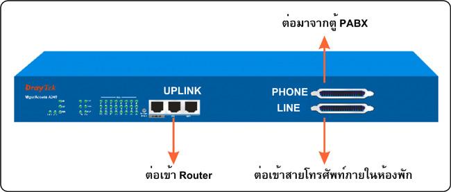 IPDSLAM 24 Port and 48 Ports